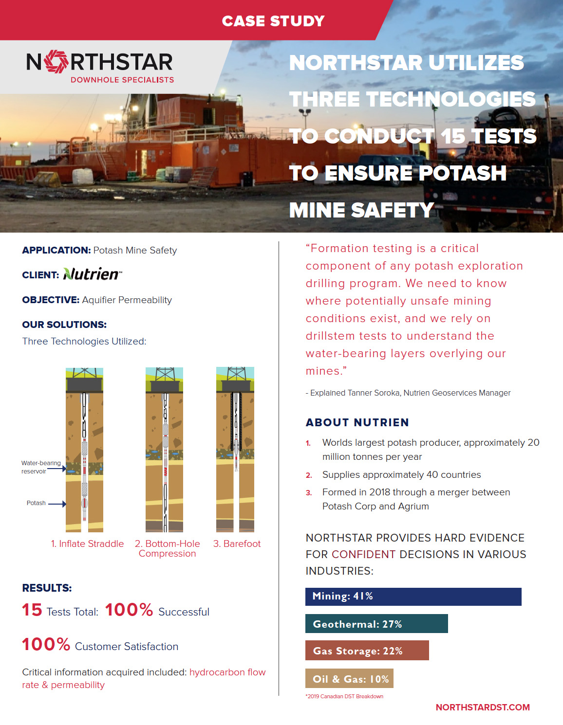 Northstar DST - Downhole Testing Specialists