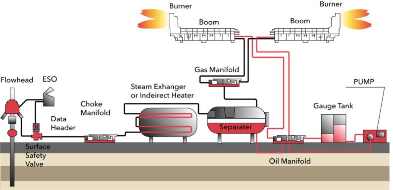 Downhole Reservoir Testing schematic