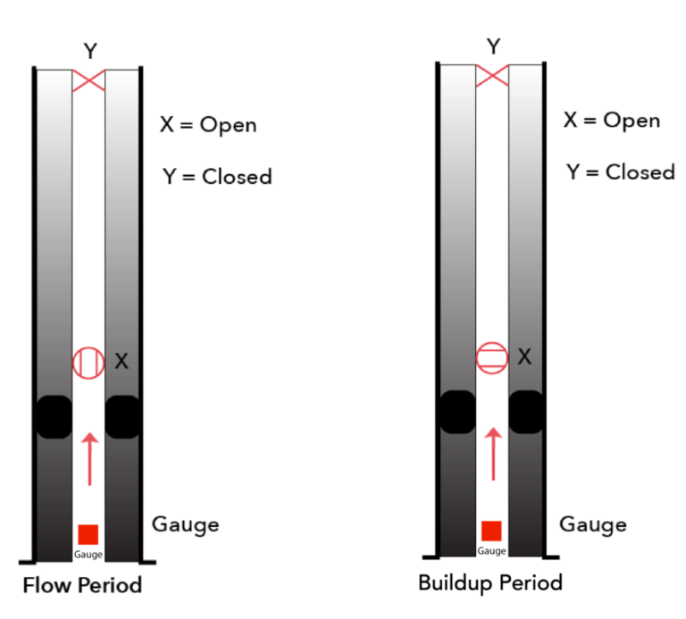 downhole reservoir testing